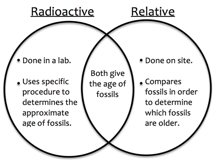 explain the differences between relative dating and radiometric dating
